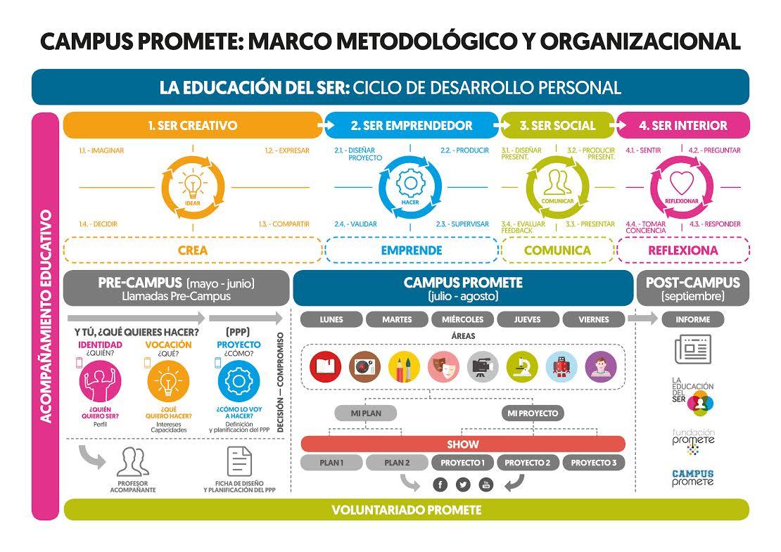 Marco metodológico de Campus Promete